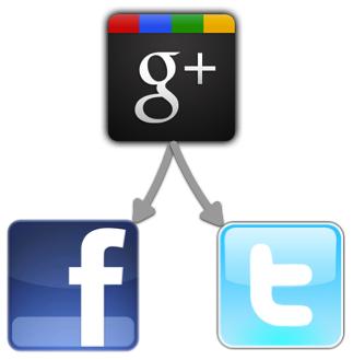 google.to_.facebook.twitter