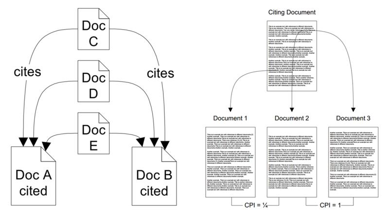 800px-Visualization_of_co-citation_analysis_methods