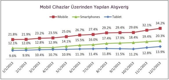 mobil-cihazlar-alisveris